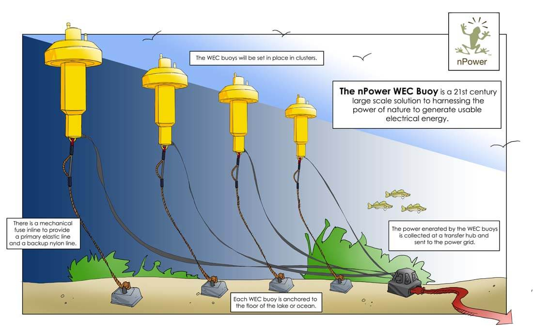 how to harness power with a wave energy converter https://greener4life.com