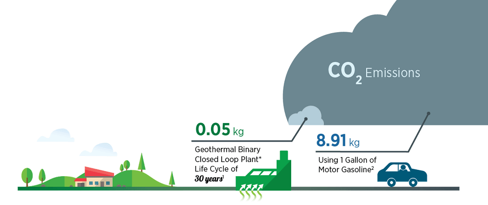 geothermal CO2 emissions https://greener4life.com