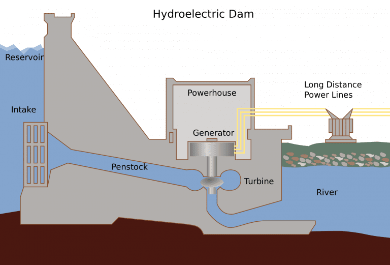 the basic functionality of a hydroelectric dam https://greener4life.com