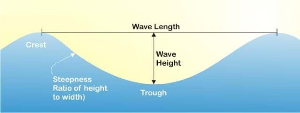 how to determine wave height and length https://greener4life.com